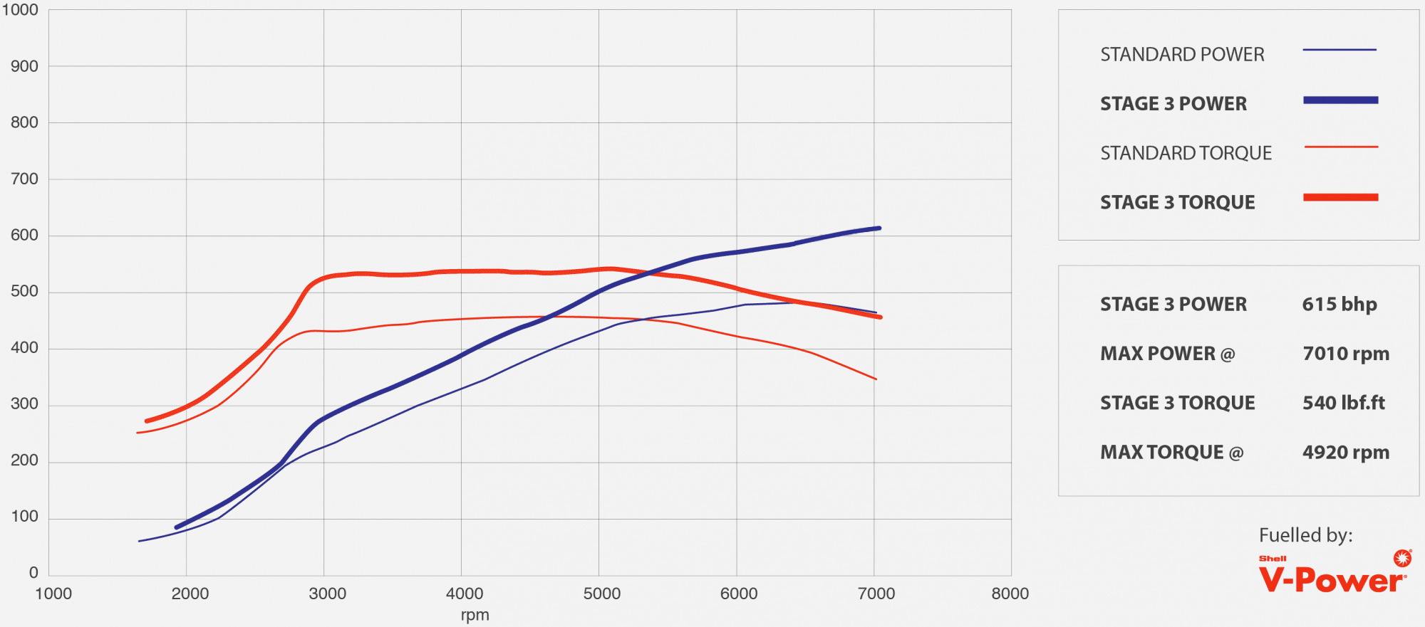 GTR tuning stage 3 power graph