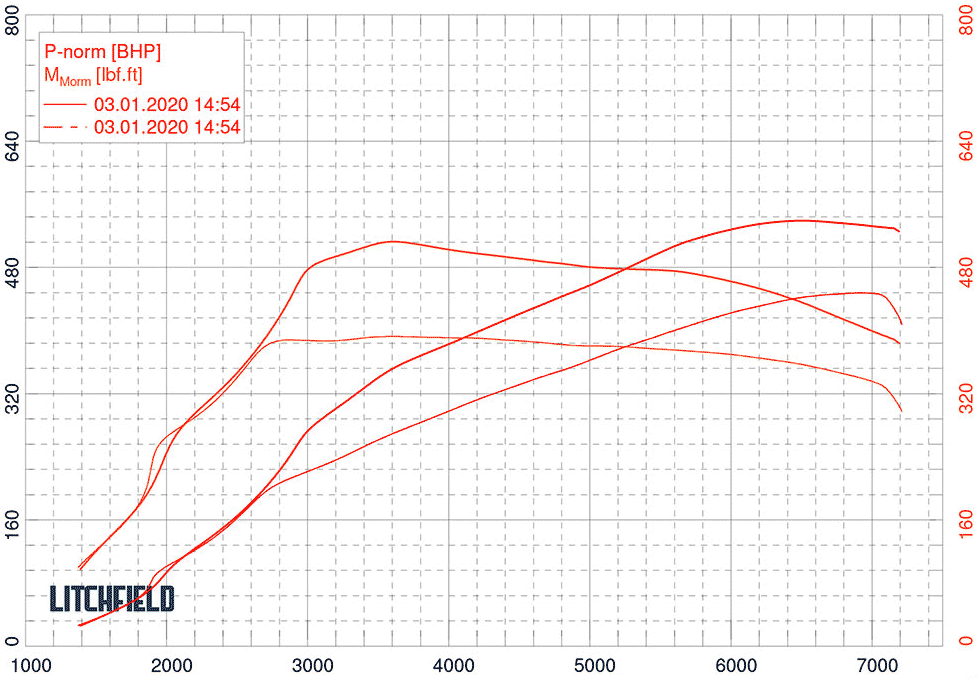 M3 stage 2 power graph