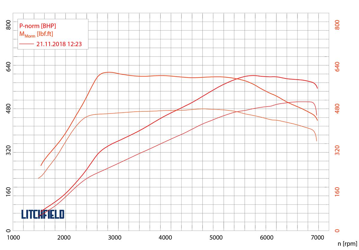 C63 AMG (205) | Litchfield Motors