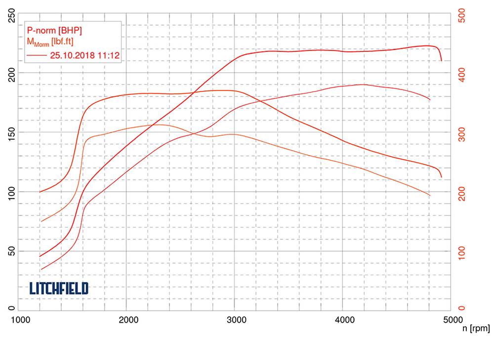 Nissan Navara Stage 1 remap