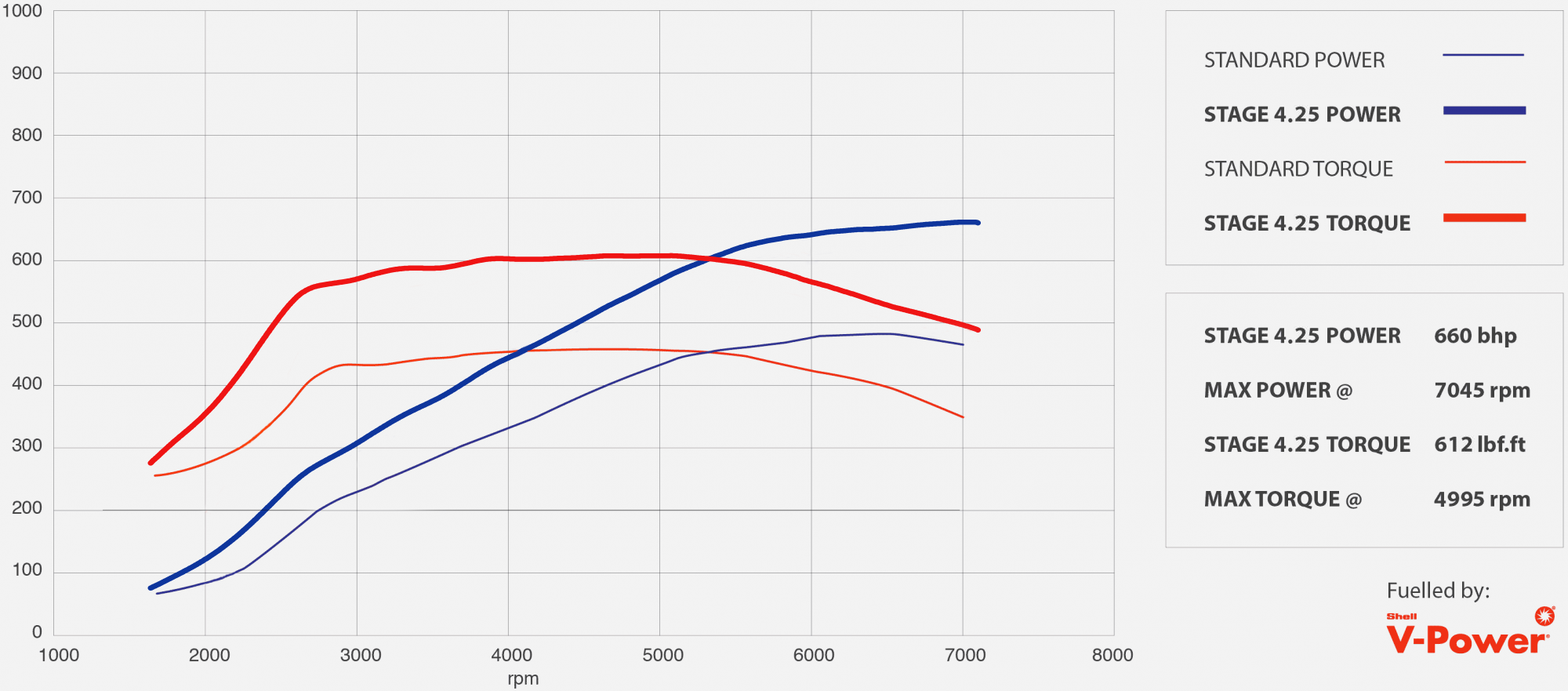GTR tuning stage 4.25 power graph