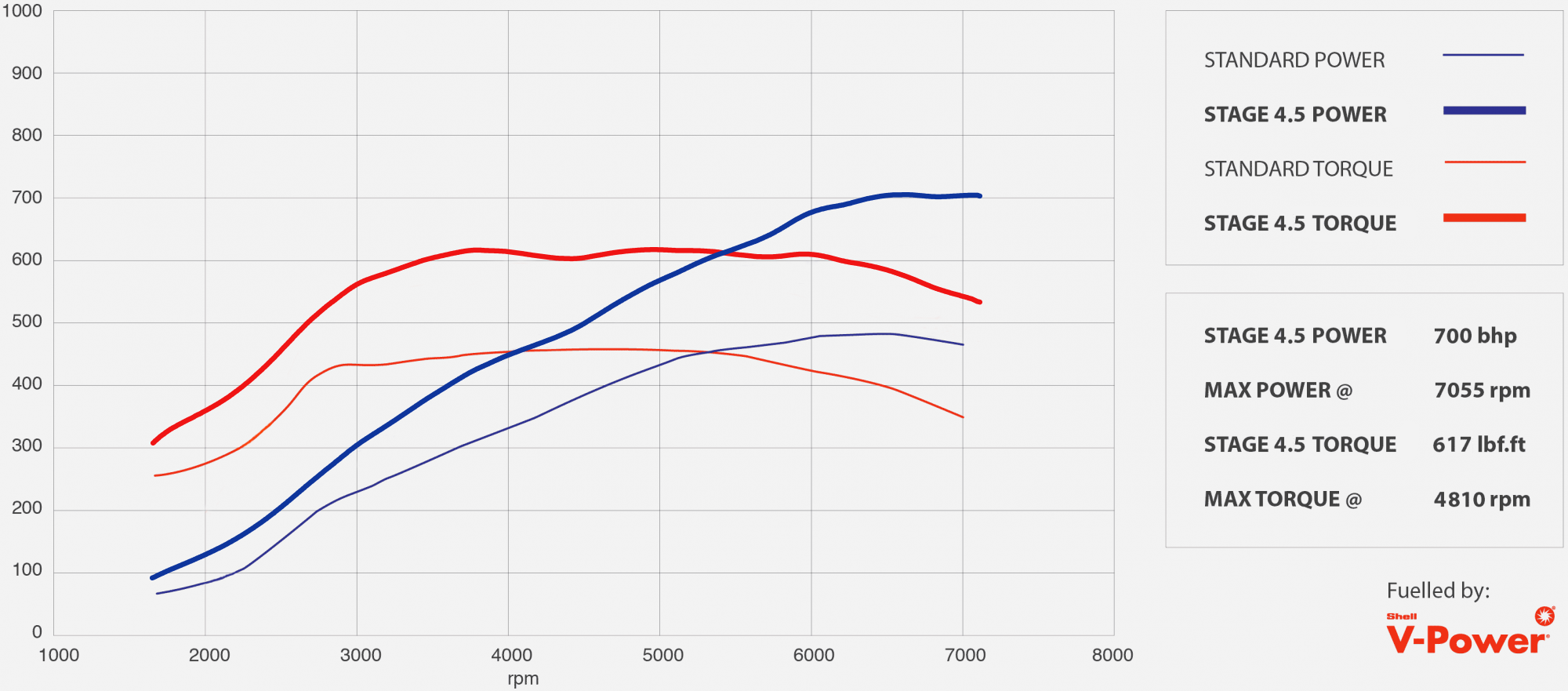 GTR tuning stage 4.5 power graph