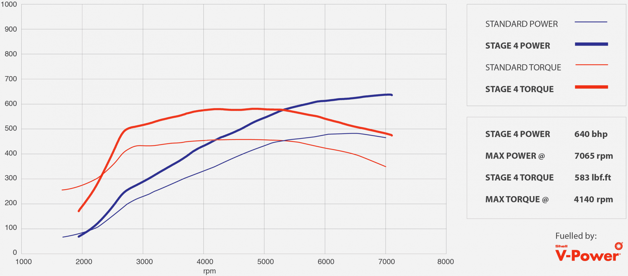 GTR tuning stage 4 power graph