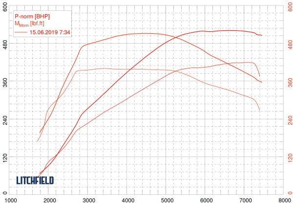 M2 stage 1 power graph