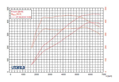 Audi RS3 Powergraph